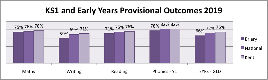 KS1 EYFS prov Outcomes 2019